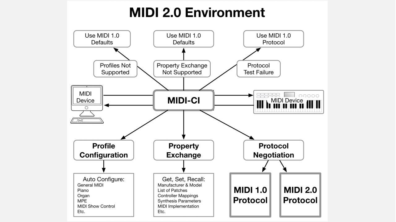 MIDI-2.0.0031
